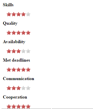 Rating Featured Image